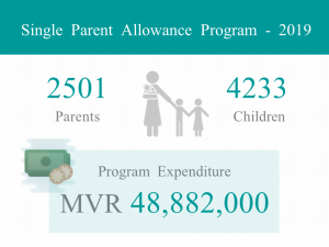 single parent allowance program statistics