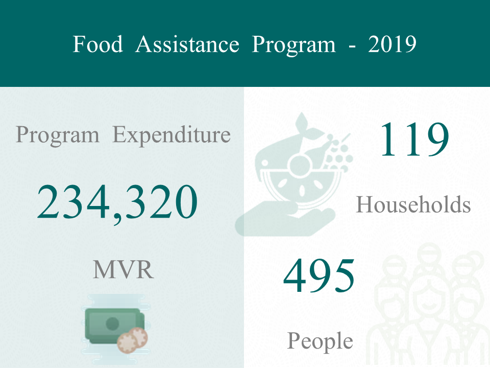 food assistance program statistics
